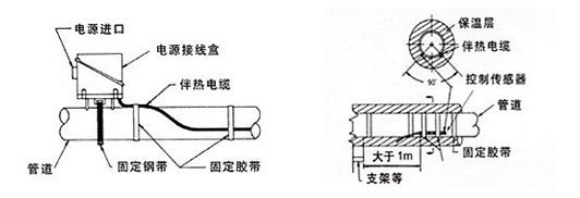 电热带的温度传感器监测探头安装方法